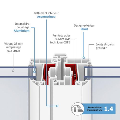 fenetre pvc gamme efficience - Caractéristiques techniques